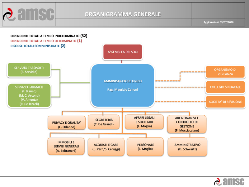 Organigramma_agg_2020-07-09