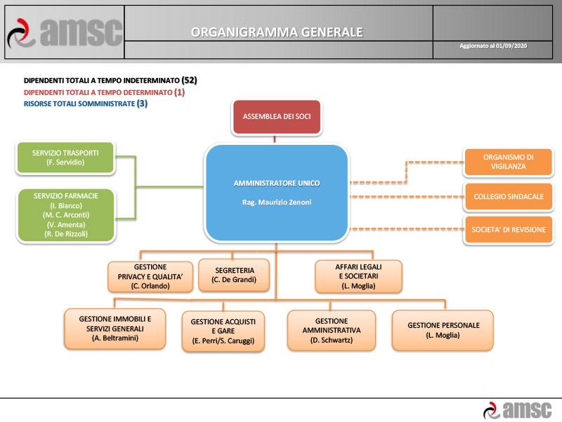 Organigramma_agg_2020-09-01